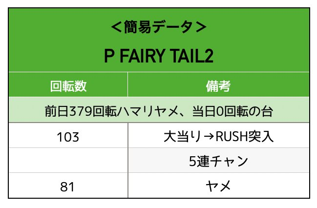 P FAIRY TAIL2実戦データ